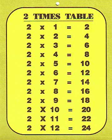 Another approach to multiplication fciwypsc - Multiplication tables 2 to 15 ...
